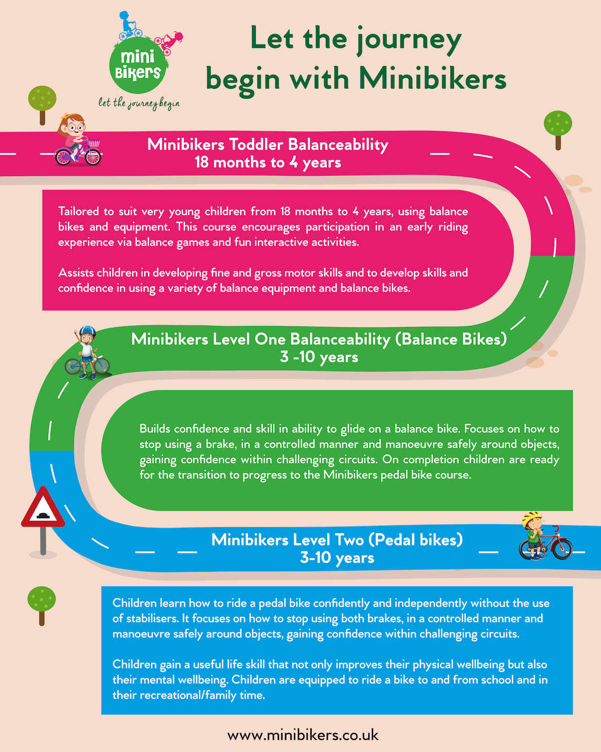 infographic from Minibikers balance bike classes showing the 3 levels of their learn to ride courses
